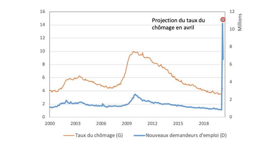 Projection du taux de chômage en Avril