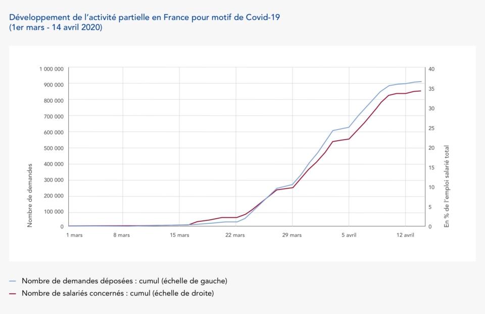 Développement de l'activité partielle en France pour motif de Covid-19 <br /> (1er mars – 14 avril 2020)