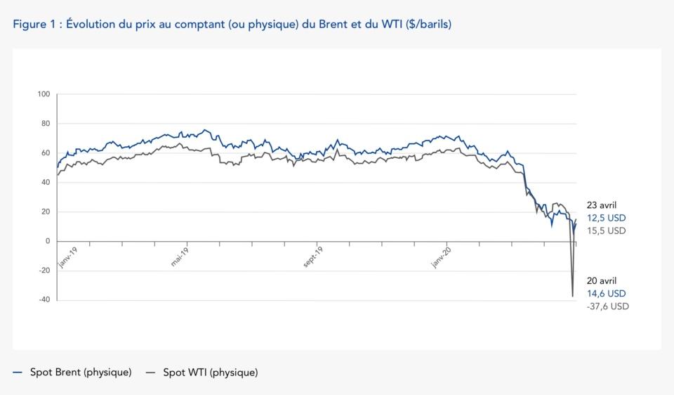Figure 1: Évolution du prix au comptant (ou physique) du Brent et du WTI ($/barils)