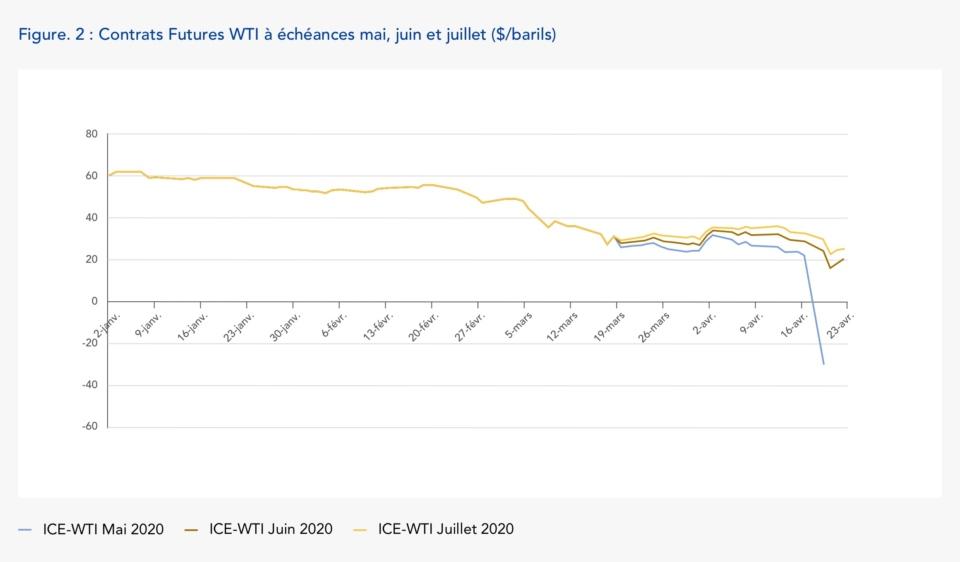 Figure. 2: Contrats Futures WTI à échéances mai, juin et juillet ($/barils)