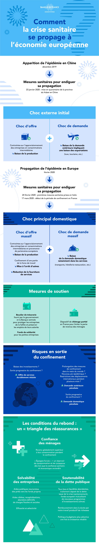 Infographie - de la crise sanitaire à la crise économique