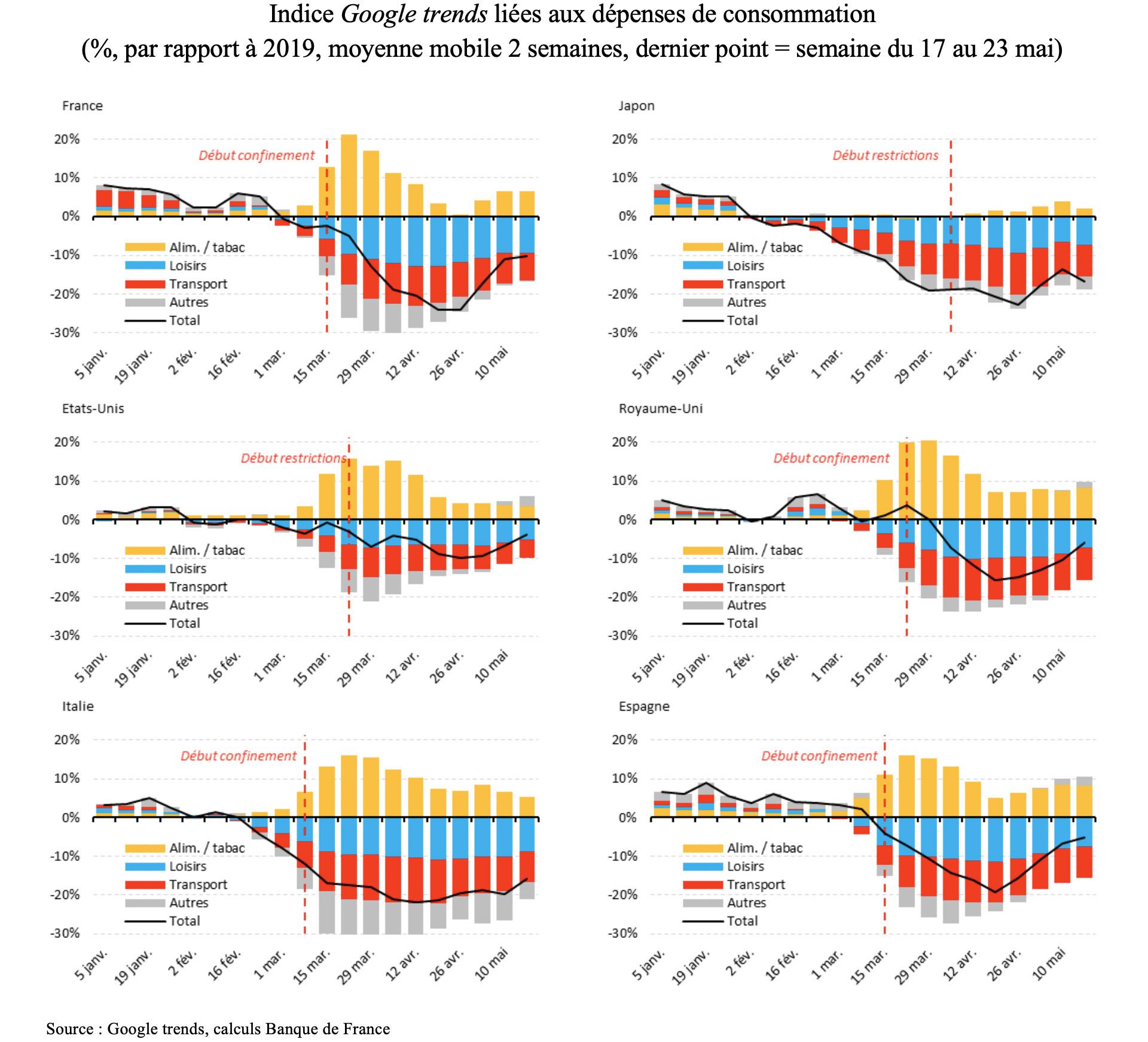 Quelle vision sur la consommation les données Google trends donnent-elles  dans le contexte de la crise du Covid-19 ? – Covid-19 et économie, les clés  pour comprendre – Banque de France