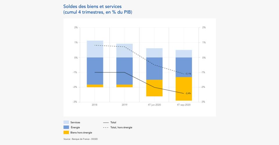 Solde des biens et services. Source : Banque de France – DGSEI