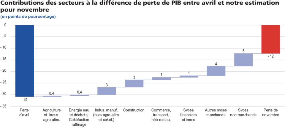 Contributions des secteurs à la différence de perte de PIB entre avril et notre estimation pour novembre.